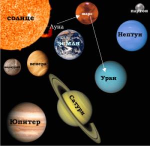 метаграммы планет
